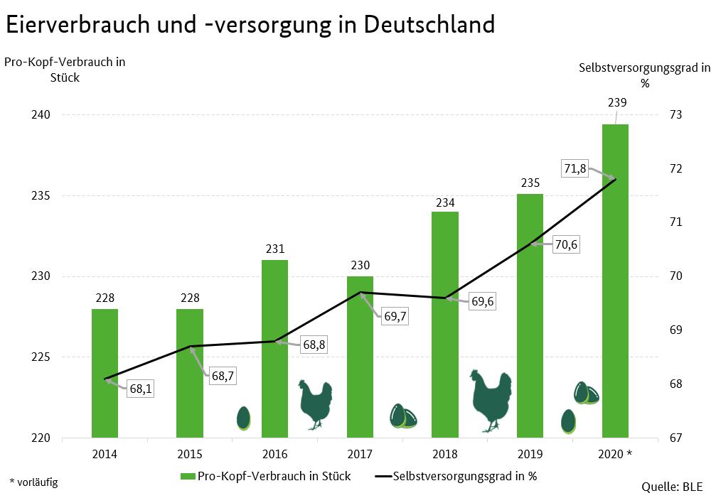 https://www.bmel-statistik.de/ernaehrung-fischerei/versorgungsbilanzen/eier/